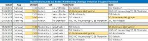 WB Quali für BWOL @ Neurotthalle | Ketsch | Baden-Württemberg | Deutschland